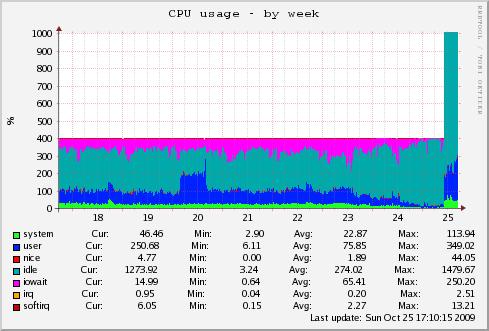 Mars CPU Usage