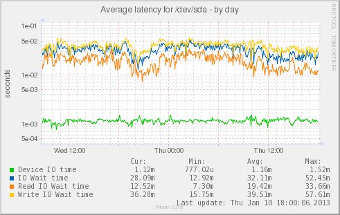 old_server_disk_latency