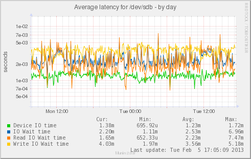 SSD Flashcache Latency